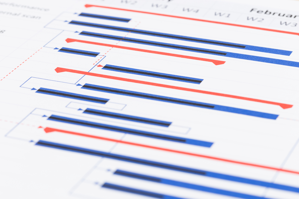 Gantt Charts In Agile And Kanban Breeze